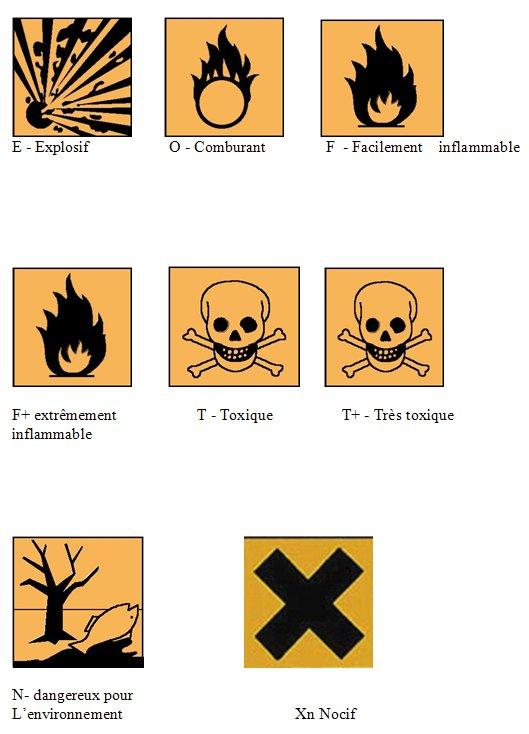 Pictogrammes des produits chimiques
